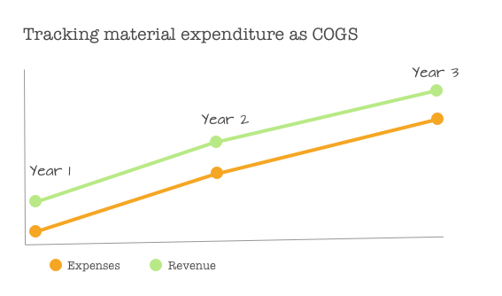 Tracking your material expenditure as COGS