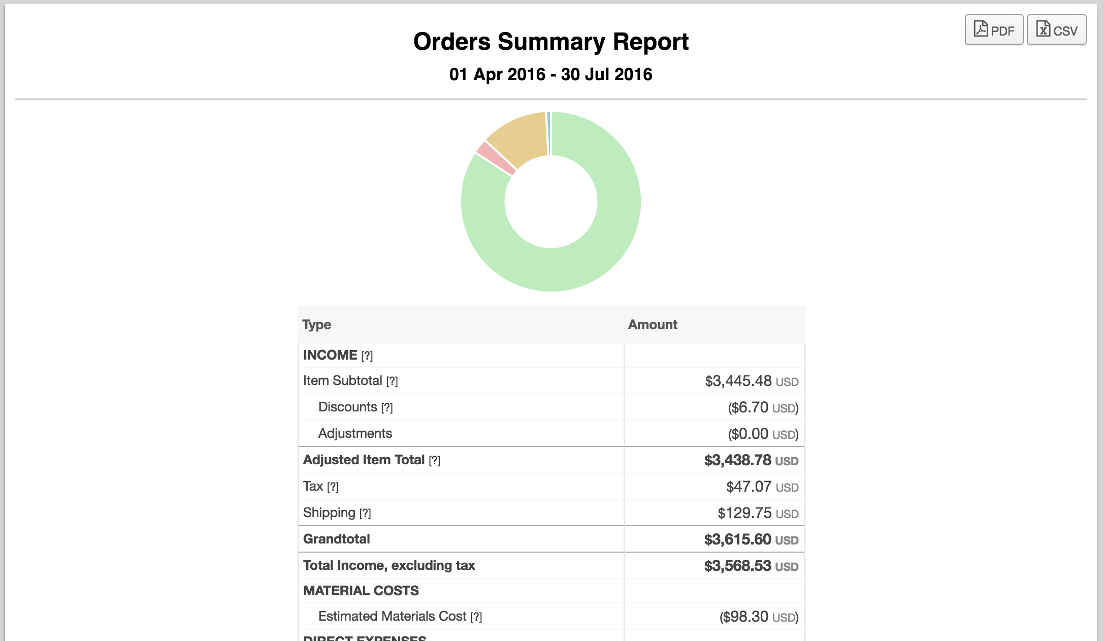 order revenue and profit report for etsy