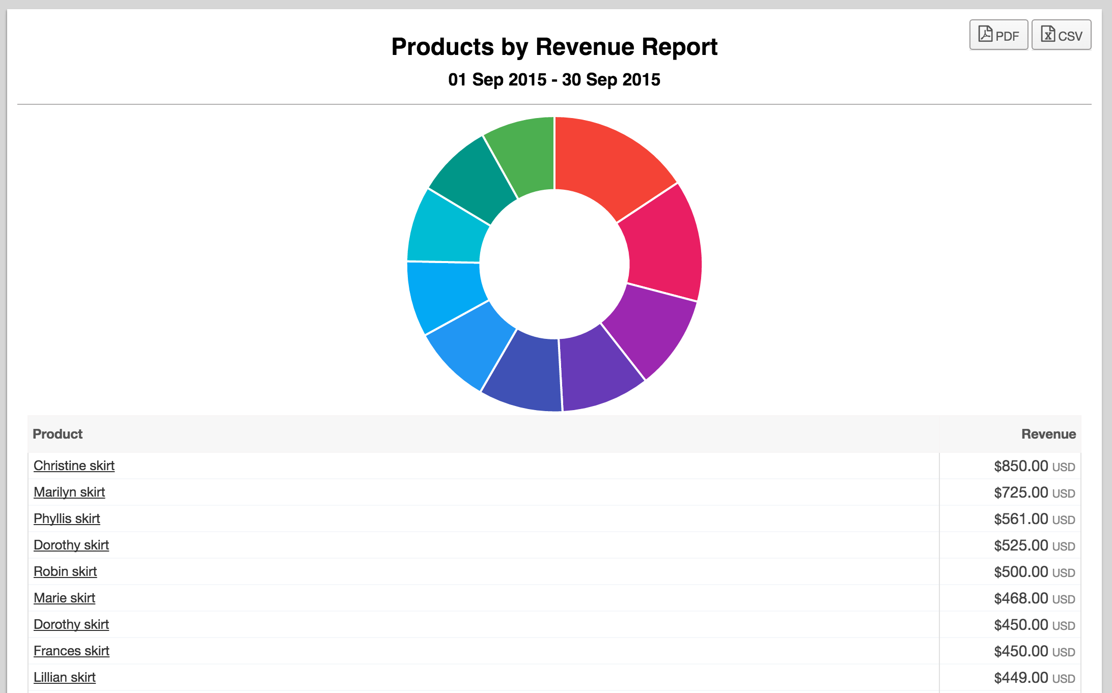 products by revenue report