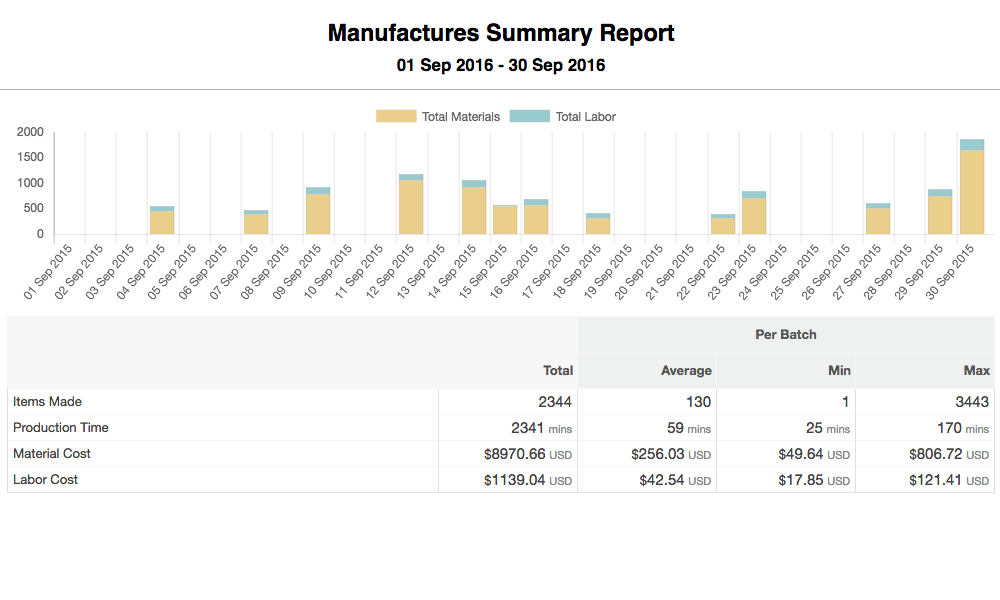 Expense reports for handmade crafters
