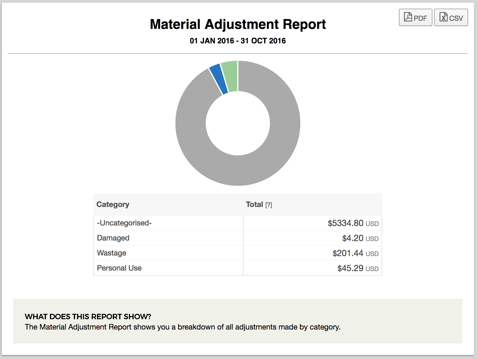 Material Inventory Adjustments including personal use for schedule c